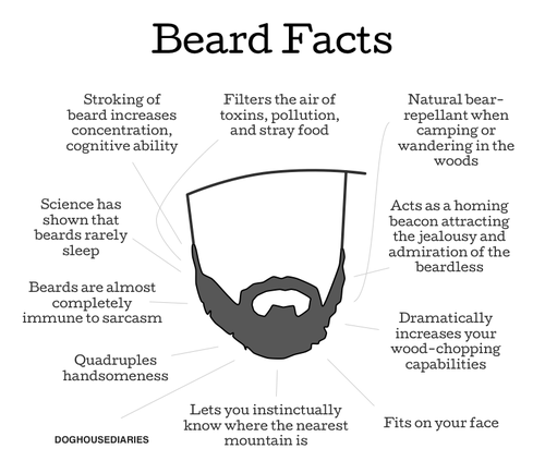 Beard-Facts