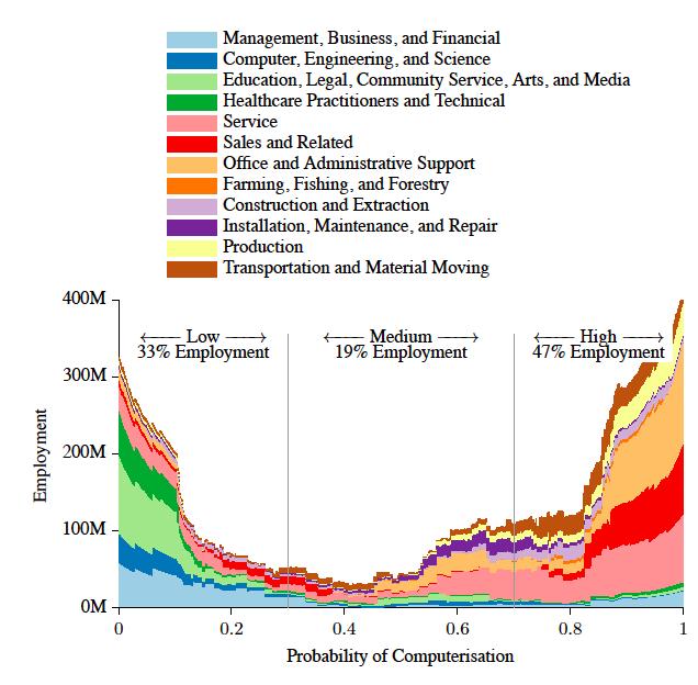 Artificial Intelligence Chart