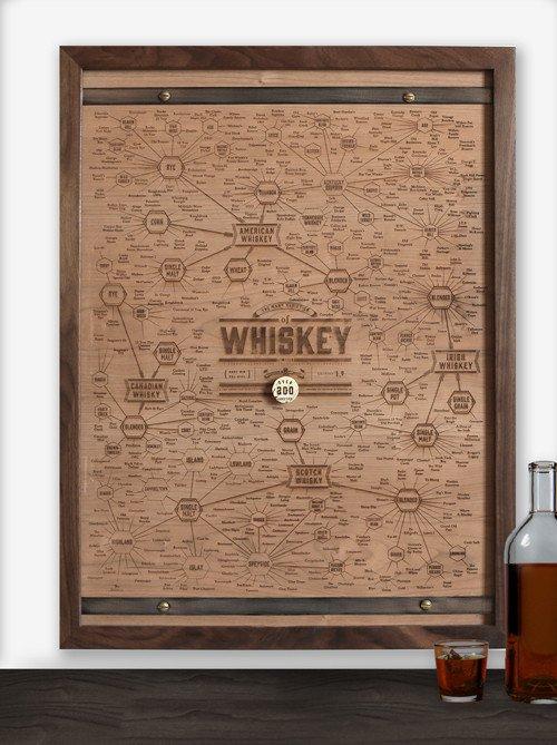 varieties-of-whiskey